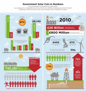 Infographic from theecoexperts.co.uk