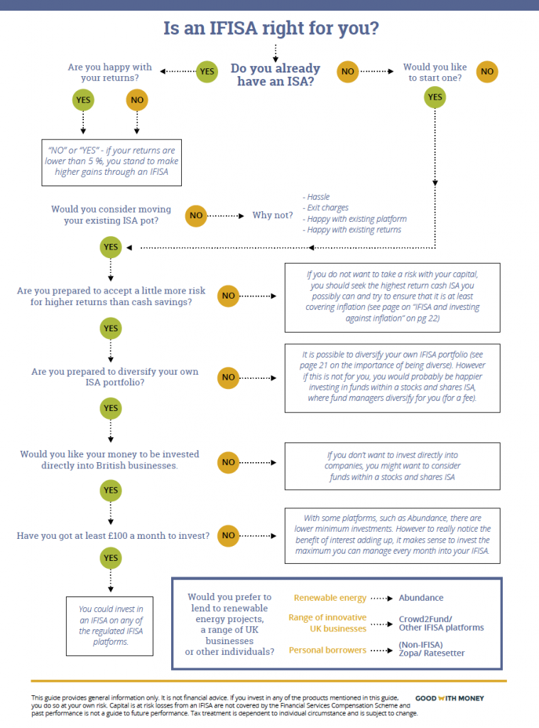 INNOVATIVE_FINANCE_ISA_flowchart